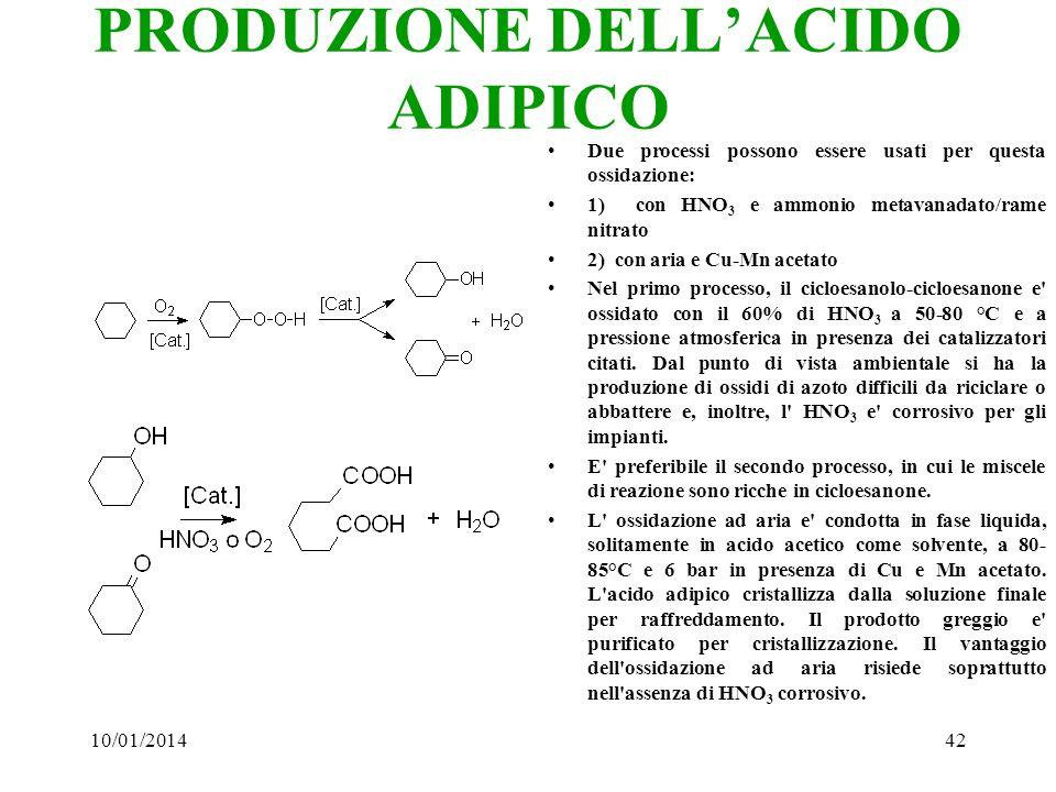 PRODUZIONE DELL'ACIDO ADIPICO