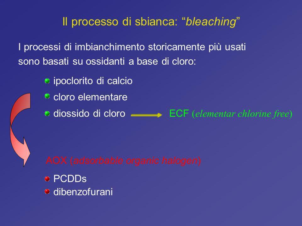 Il processo di sbianca: bleaching