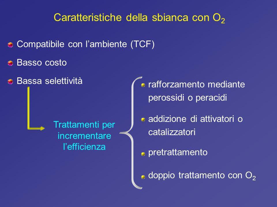 Trattamenti per incrementare l'efficienza