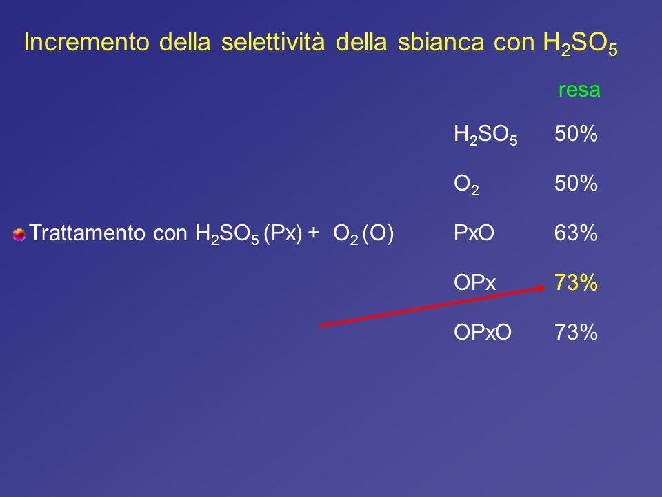 Incremento della selettività della sbianca con H2SO5