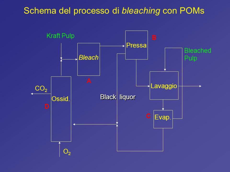 Schema del processo di bleaching con POMs