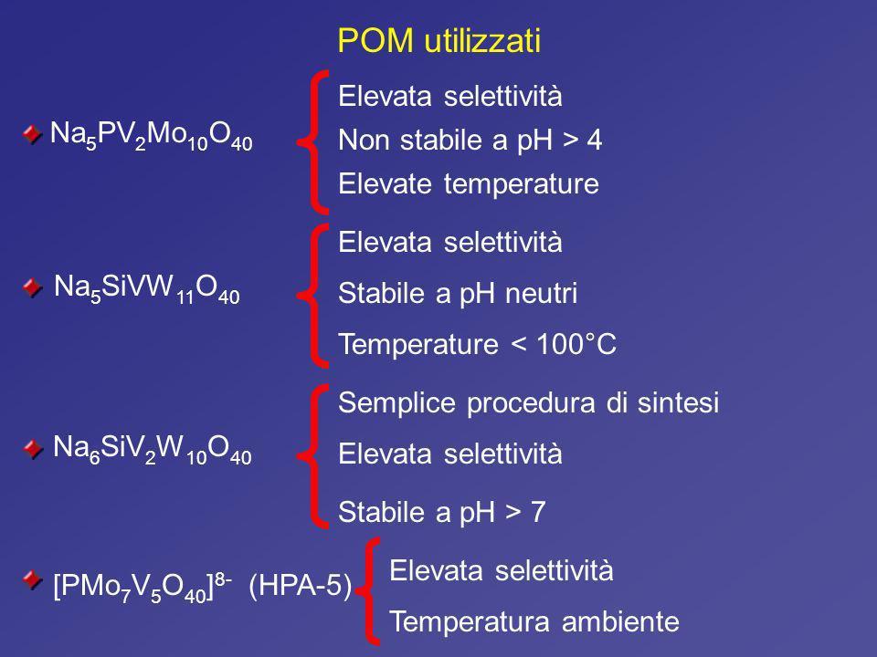 POM utilizzati Elevata selettività Na5PV2Mo10O40