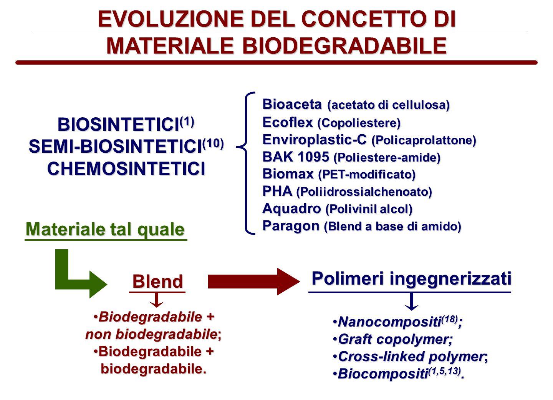 EVOLUZIONE DEL CONCETTO DI MATERIALE BIODEGRADABILE