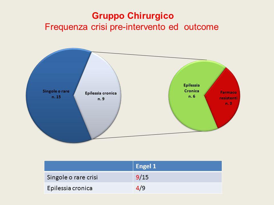 Frequenza crisi pre-intervento ed outcome