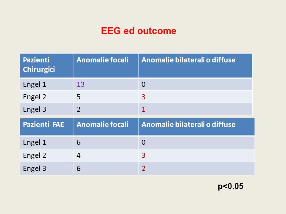 EEG ed outcome Pazienti Chirurgici Anomalie focali