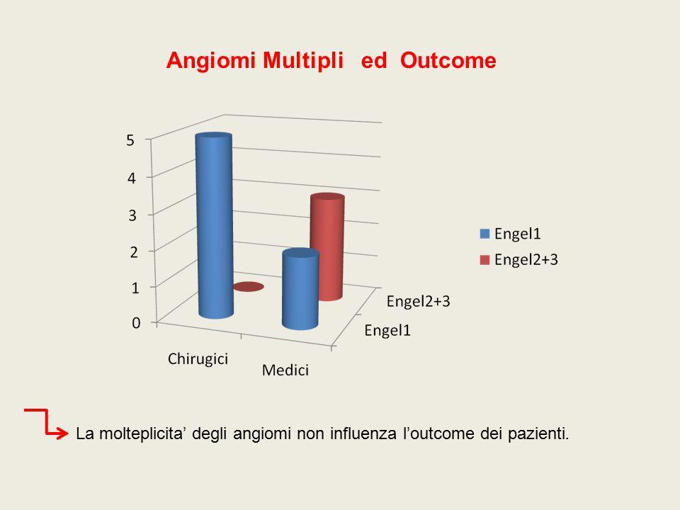 Angiomi Multipli ed Outcome