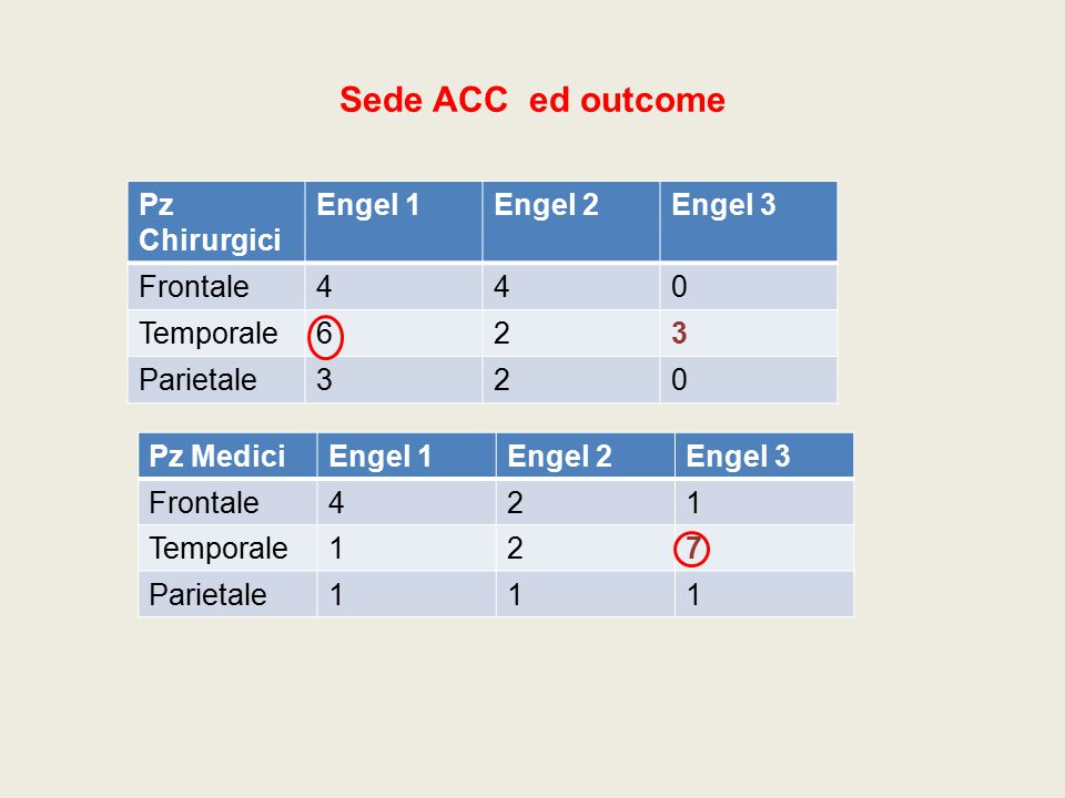 Sede ACC ed outcome Pz Chirurgici Engel 1 Engel 2 Engel 3 Frontale 4
