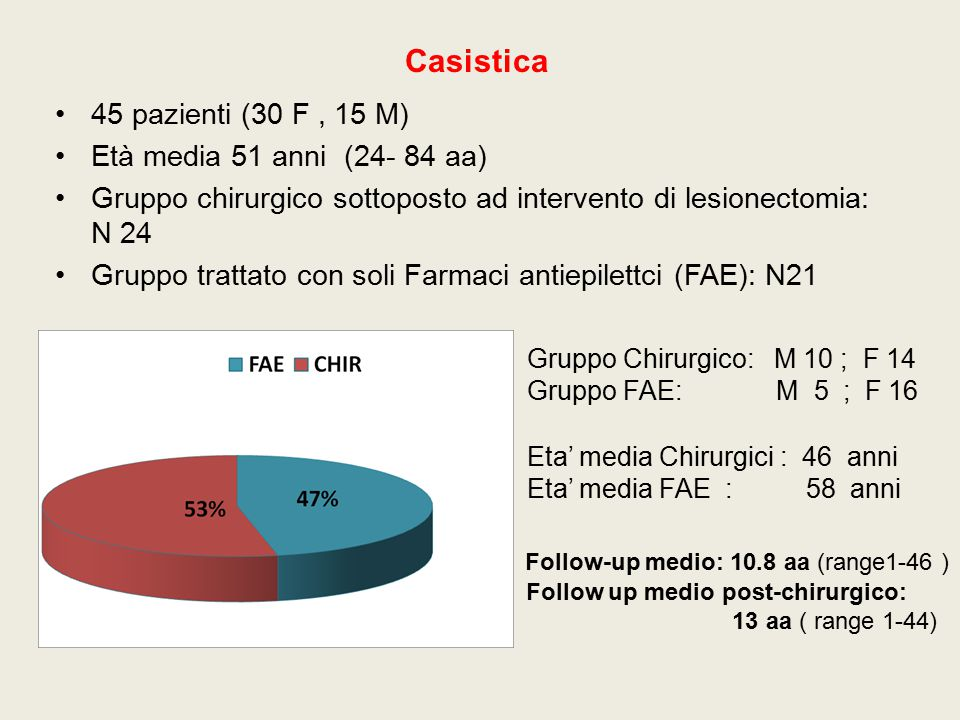 Casistica 45 pazienti (30 F , 15 M) Età media 51 anni (24- 84 aa)