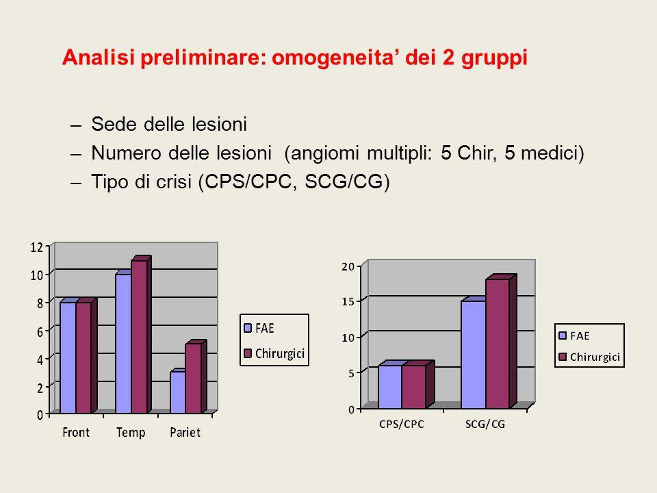 Analisi preliminare: omogeneita' dei 2 gruppi
