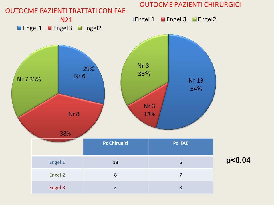 OUTOCME PAZIENTI TRATTATI CON FAE-N21