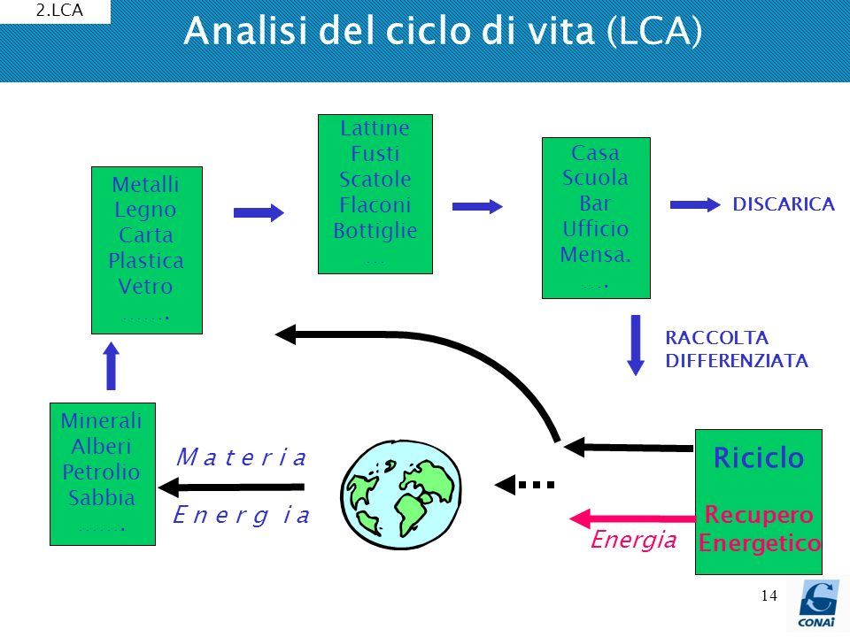 Analisi del ciclo di vita (LCA)