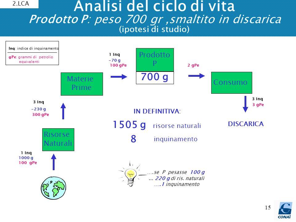 2.LCA Analisi del ciclo di vita Prodotto P: peso 700 gr ,smaltito in discarica (ipotesi di studio)