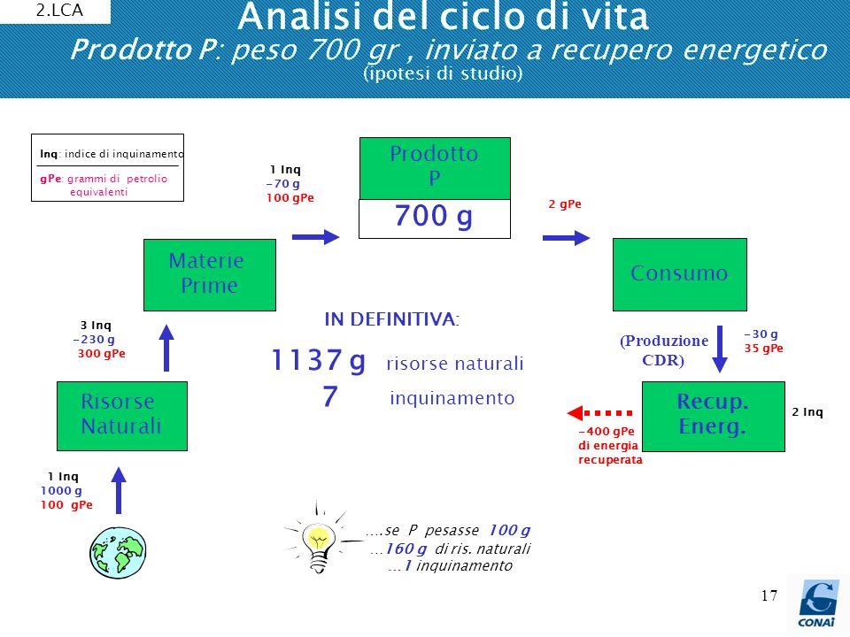 Analisi del ciclo di vita Prodotto P: peso 700 gr , inviato a recupero energetico (ipotesi di studio)