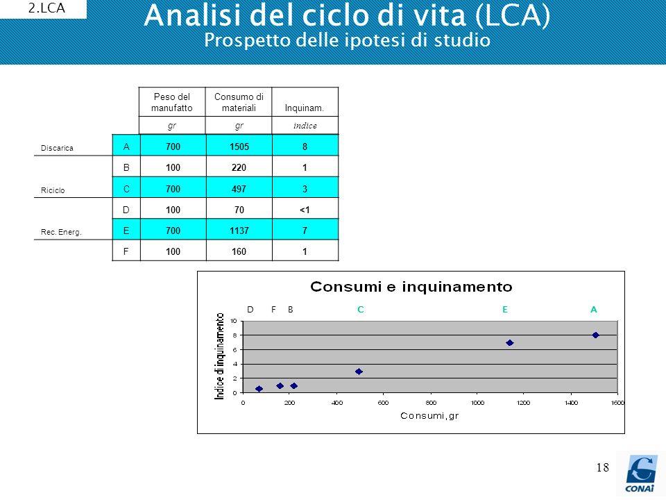 Analisi del ciclo di vita (LCA) Prospetto delle ipotesi di studio