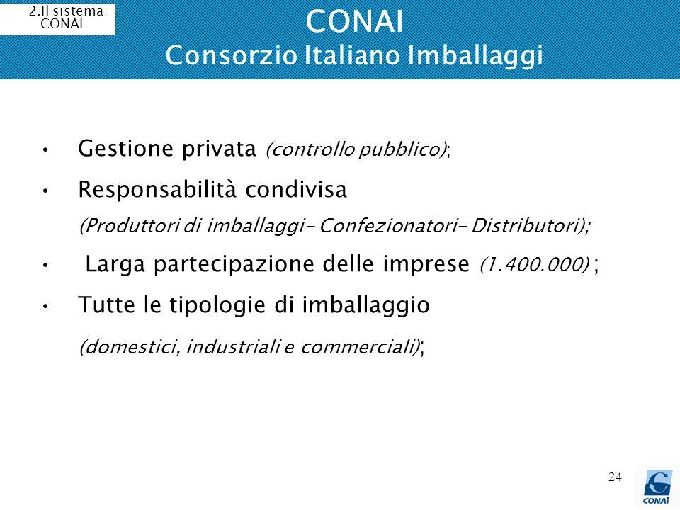 CONAI Consorzio Italiano Imballaggi