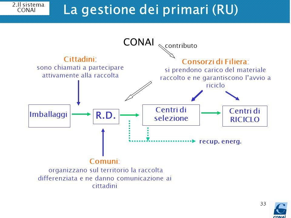 La gestione dei primari (RU)