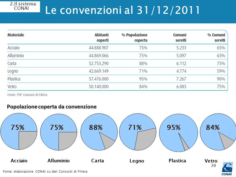 Le convenzioni al 31/12/2011 75% 75% 88% 71% 95% 84%