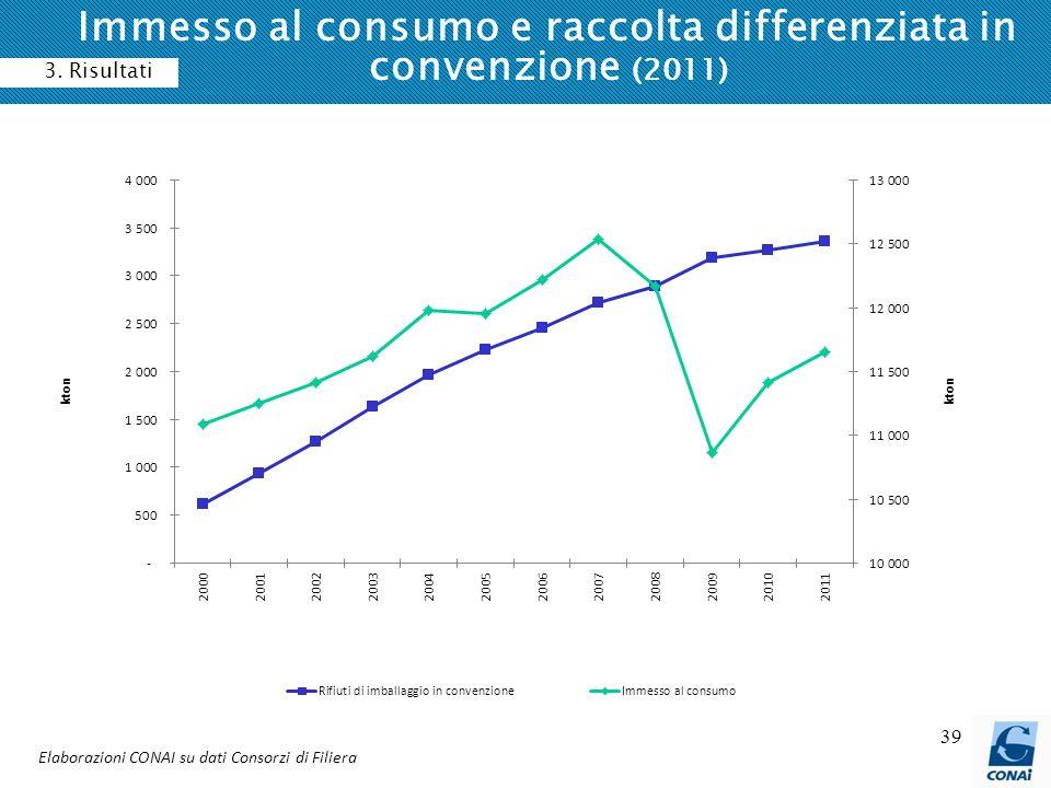 Immesso al consumo e raccolta differenziata in convenzione (2011)