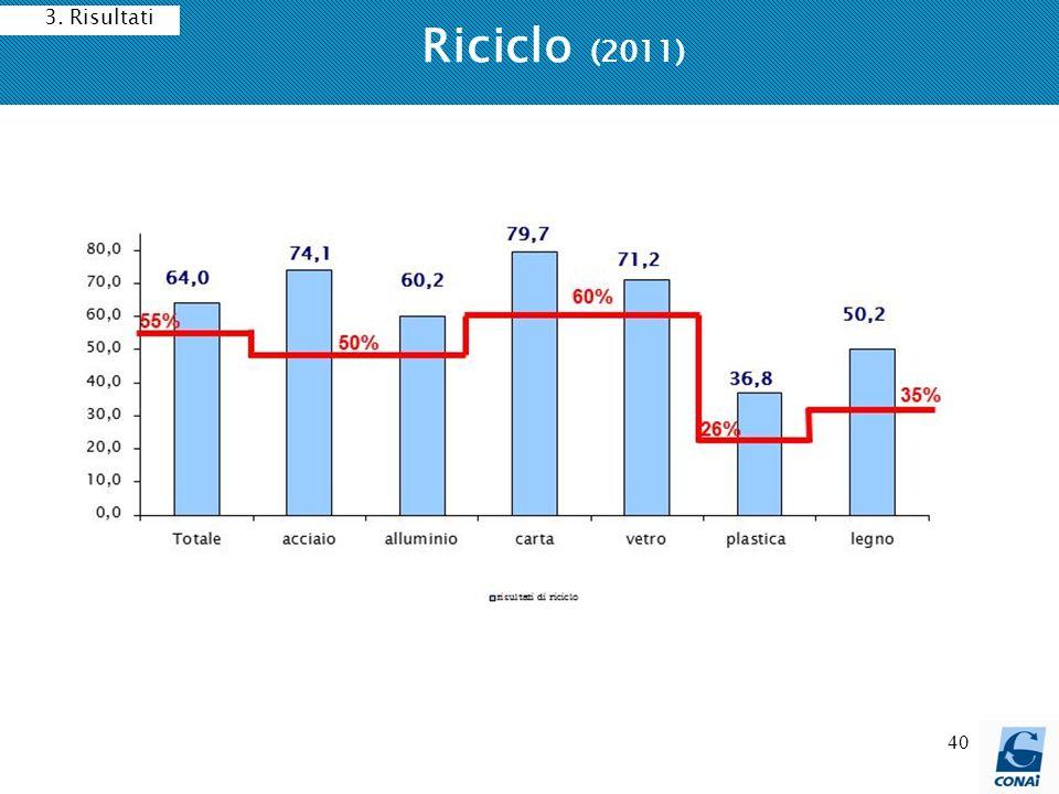 3. Risultati Riciclo (2011)