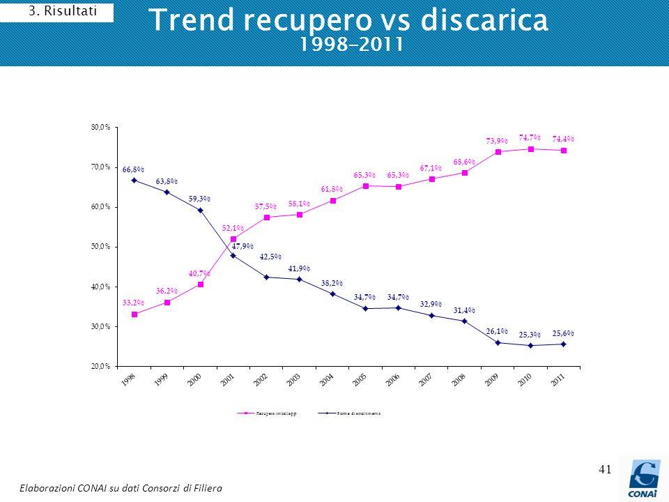 Trend recupero vs discarica 1998-2011