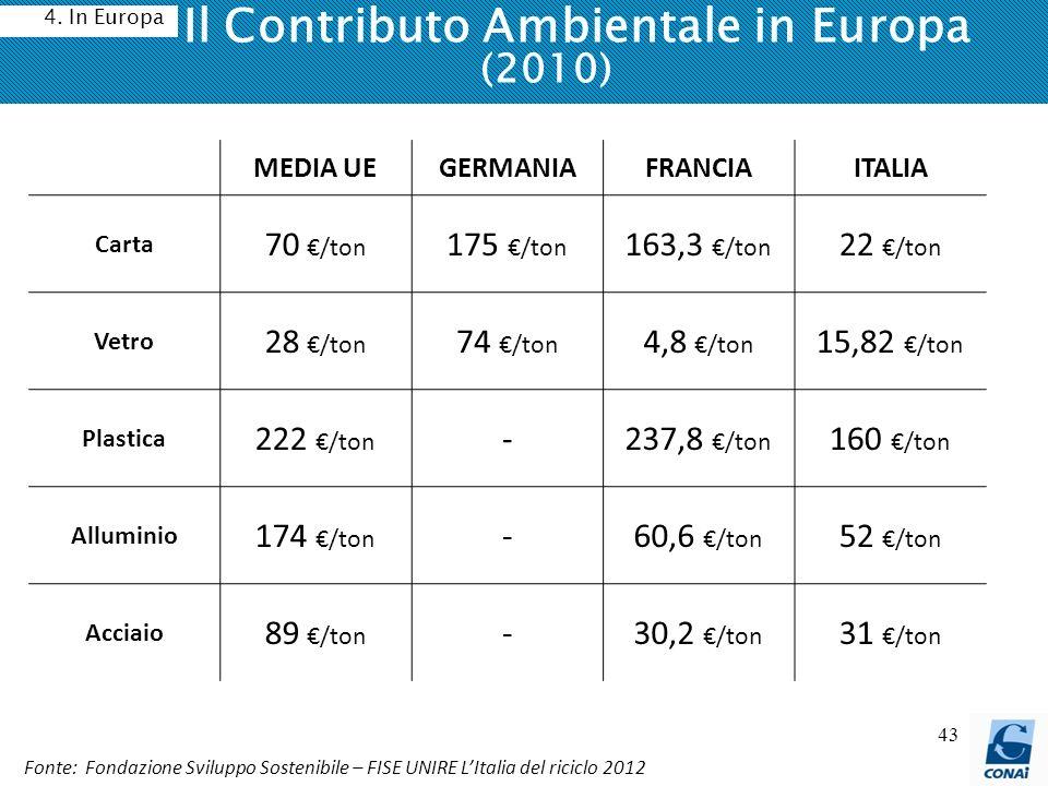 Il Contributo Ambientale in Europa (2010)