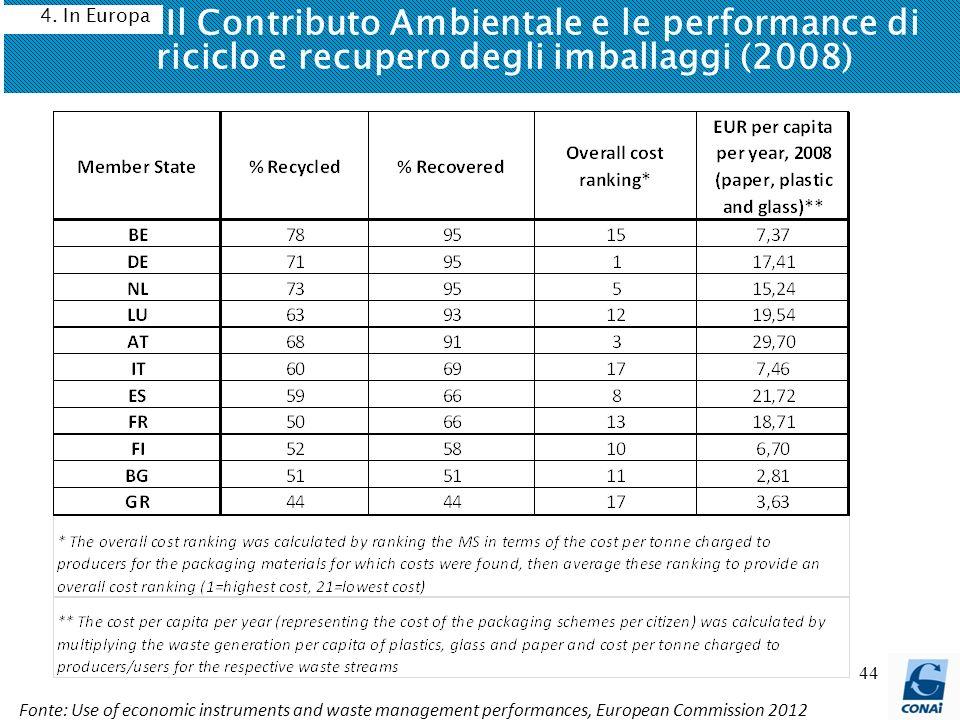Il Contributo Ambientale e le performance di riciclo e recupero degli imballaggi (2008)