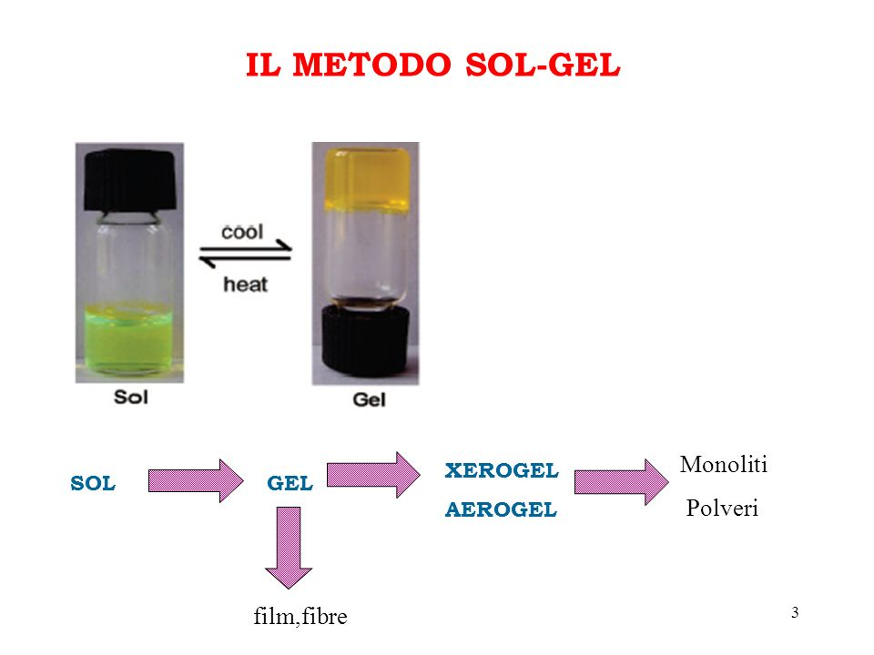 IL METODO SOL-GEL SOL GEL XEROGEL AEROGEL Monoliti Polveri film,fibre