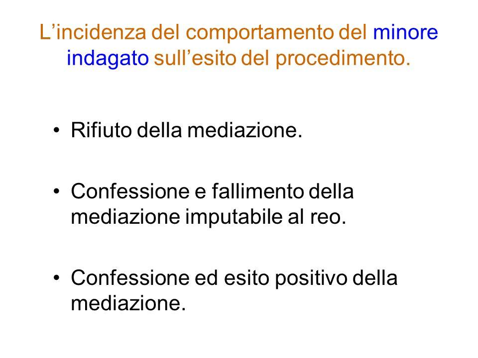 L'incidenza del comportamento del minore indagato sull'esito del procedimento.