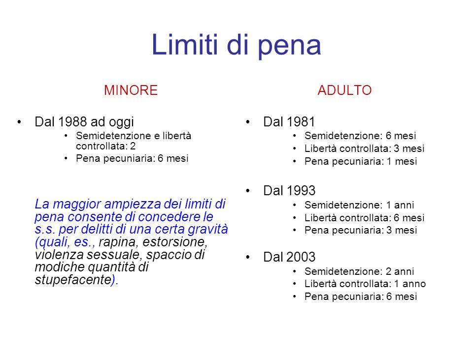 Limiti di pena MINORE Dal 1988 ad oggi