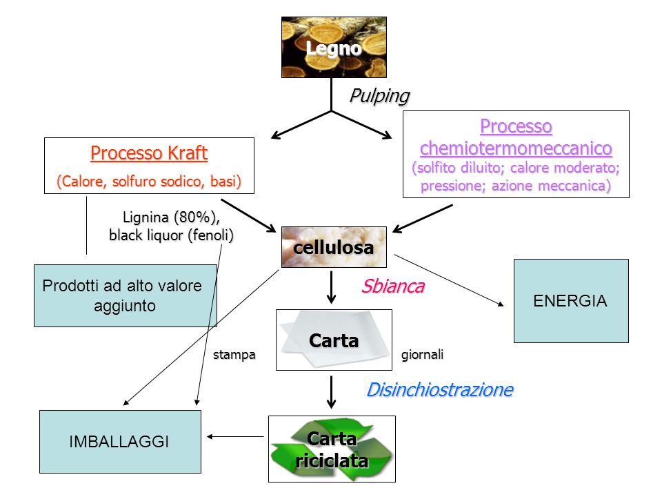 Legno cellulosa Carta Carta riciclata
