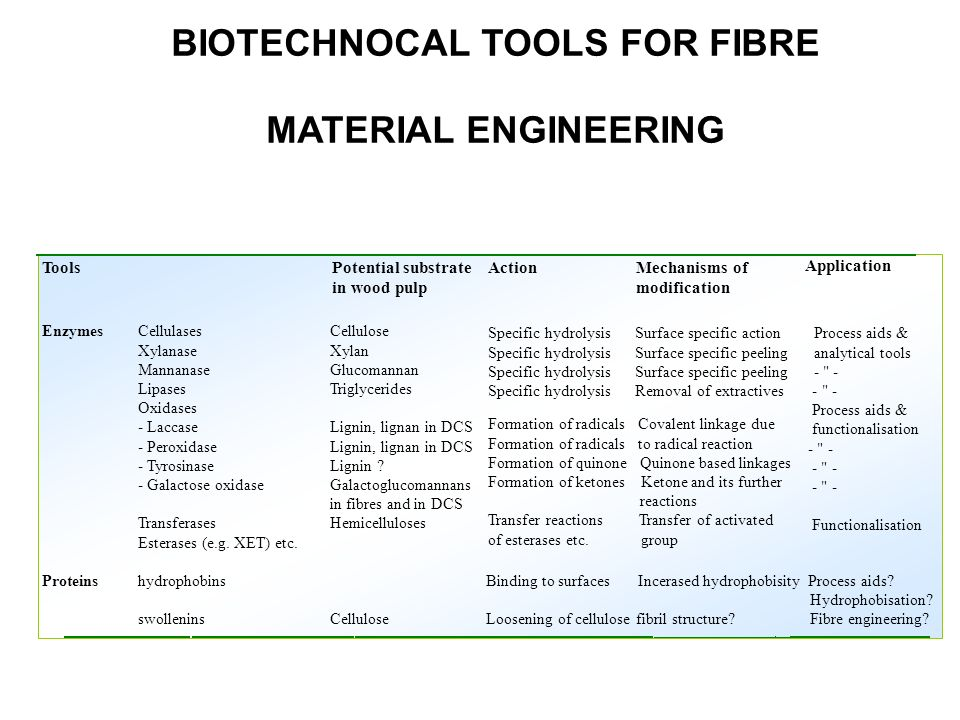 BIOTECHNOCAL TOOLS FOR FIBRE MATERIAL ENGINEERING