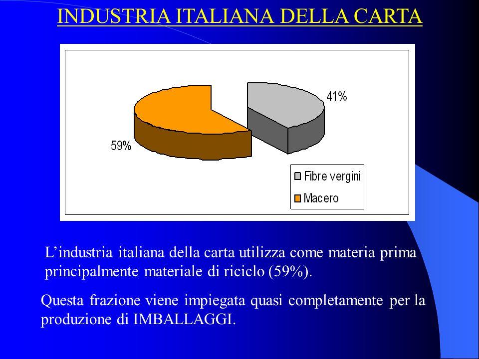 INDUSTRIA ITALIANA DELLA CARTA