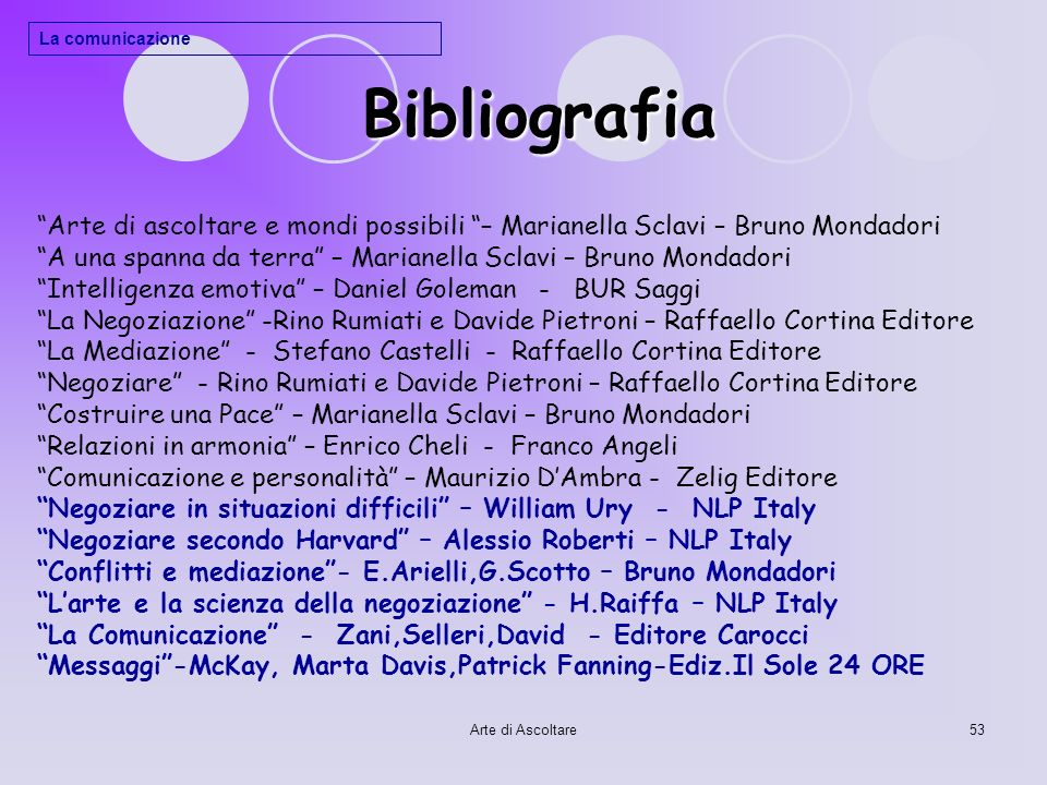 Bibliografia La comunicazione. Arte di ascoltare e mondi possibili – Marianella Sclavi – Bruno Mondadori.