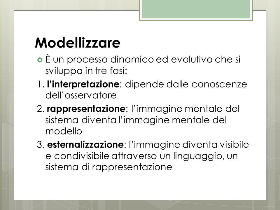 Modellizzare È un processo dinamico ed evolutivo che si sviluppa in tre fasi: 1. l'interpretazione: dipende dalle conoscenze dell'osservatore.
