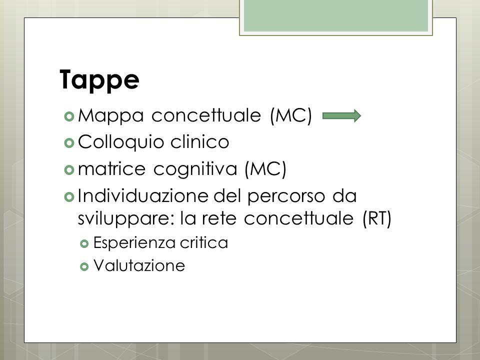 Tappe Mappa concettuale (MC) Colloquio clinico matrice cognitiva (MC)