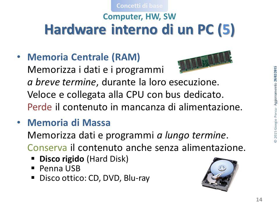 Hardware interno di un PC (5)