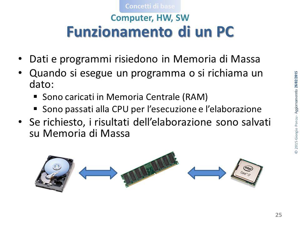 Funzionamento di un PC Dati e programmi risiedono in Memoria di Massa