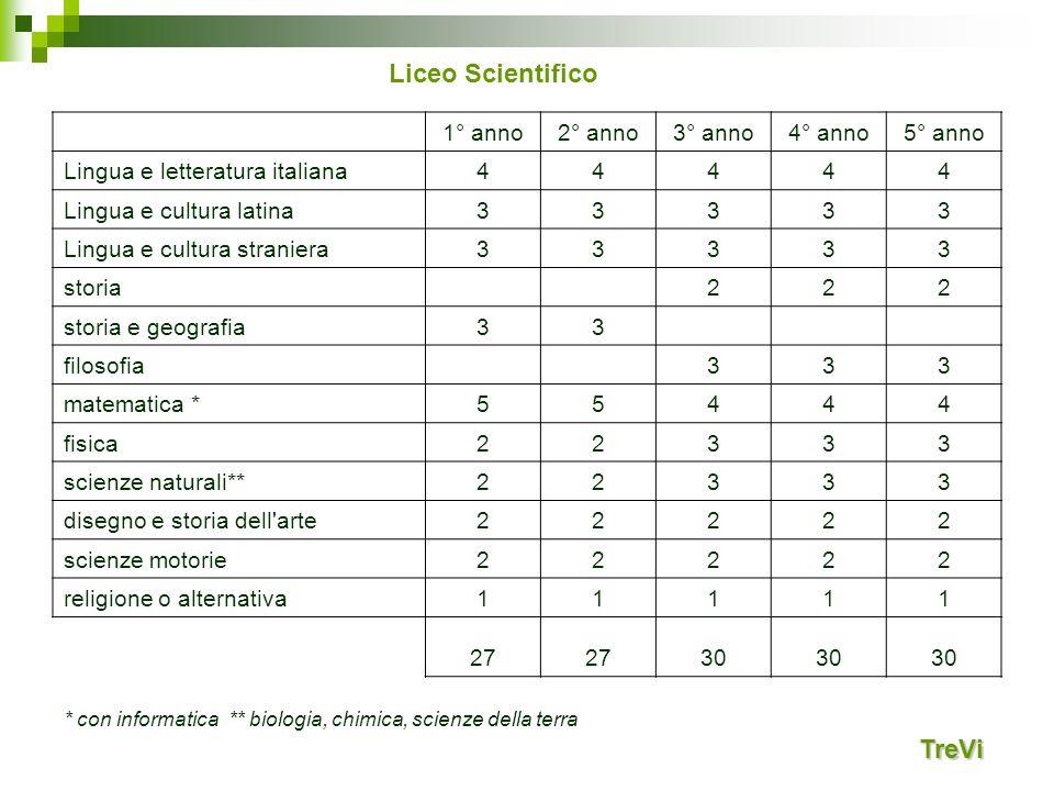 Liceo Scientifico TreVi 1° anno 2° anno 3° anno 4° anno 5° anno