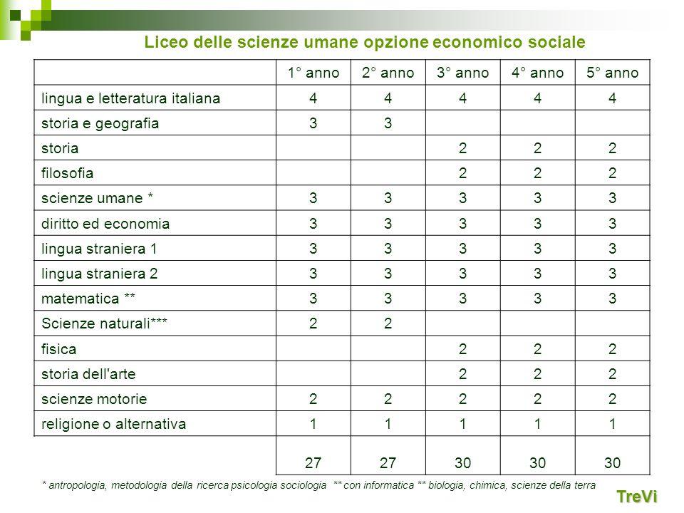 Liceo delle scienze umane opzione economico sociale