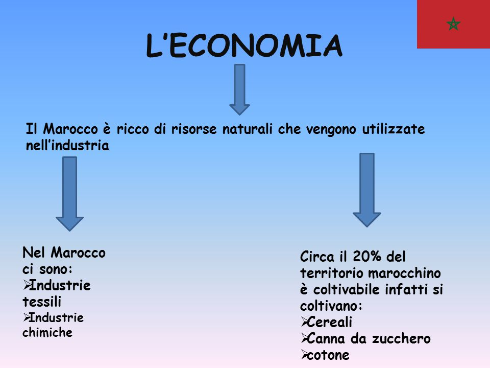 L'ECONOMIA Il Marocco è ricco di risorse naturali che vengono utilizzate nell'industria. Nel Marocco ci sono: