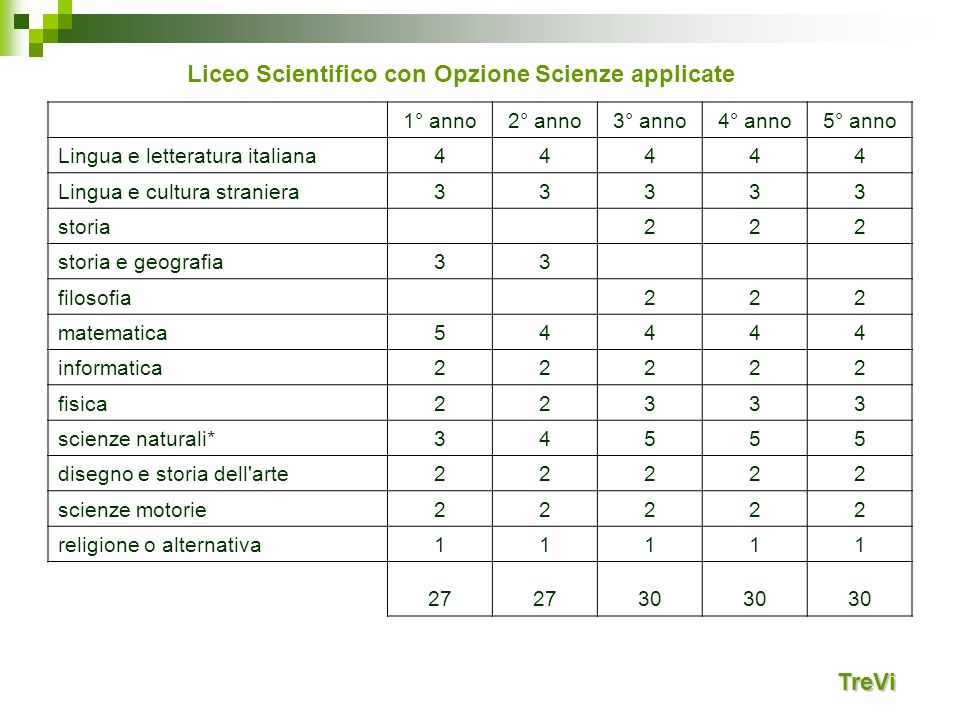 Liceo Scientifico con Opzione Scienze applicate
