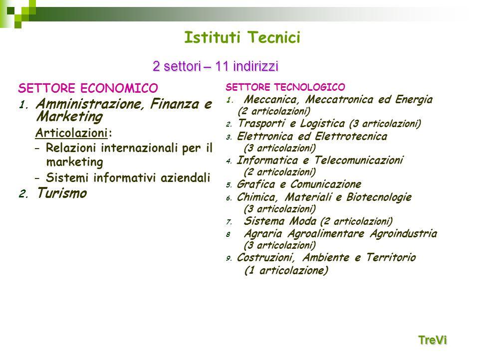 Istituti Tecnici 2 settori – 11 indirizzi Articolazioni: