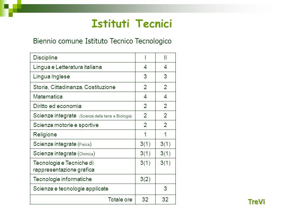 Istituti Tecnici Biennio comune Istituto Tecnico Tecnologico TreVi