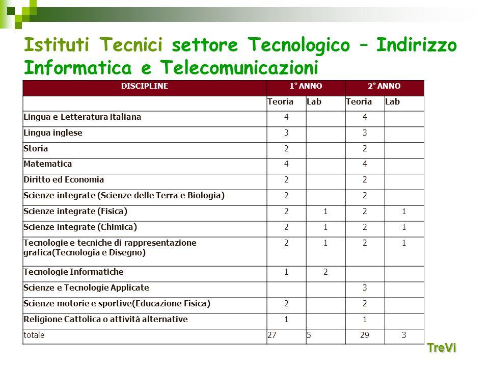 Istituti Tecnici settore Tecnologico – Indirizzo Informatica e Telecomunicazioni