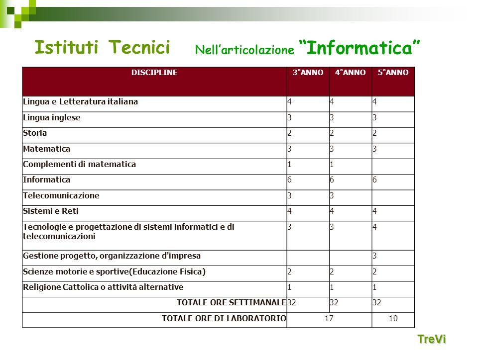 Istituti Tecnici Nell'articolazione Informatica TreVi