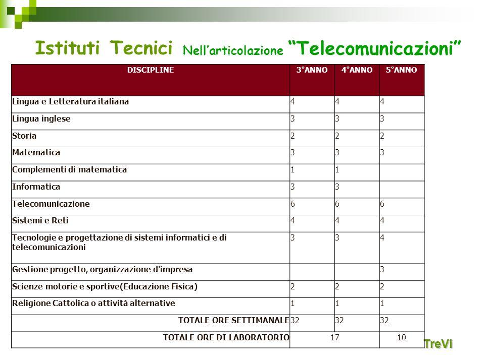 Istituti Tecnici Nell'articolazione Telecomunicazioni TreVi