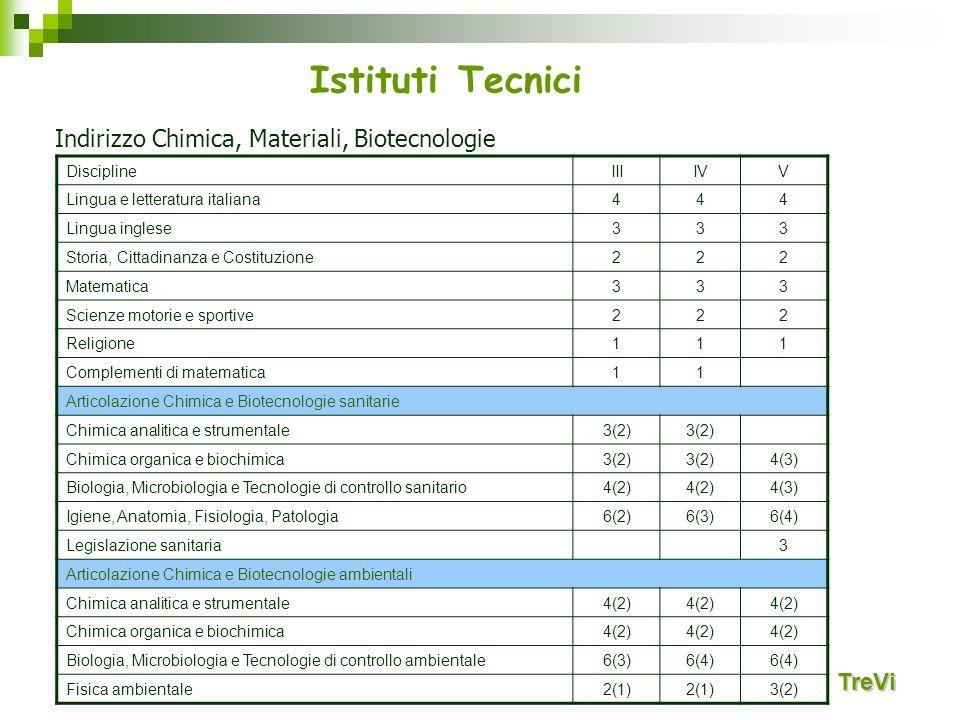 Istituti Tecnici Indirizzo Chimica, Materiali, Biotecnologie TreVi
