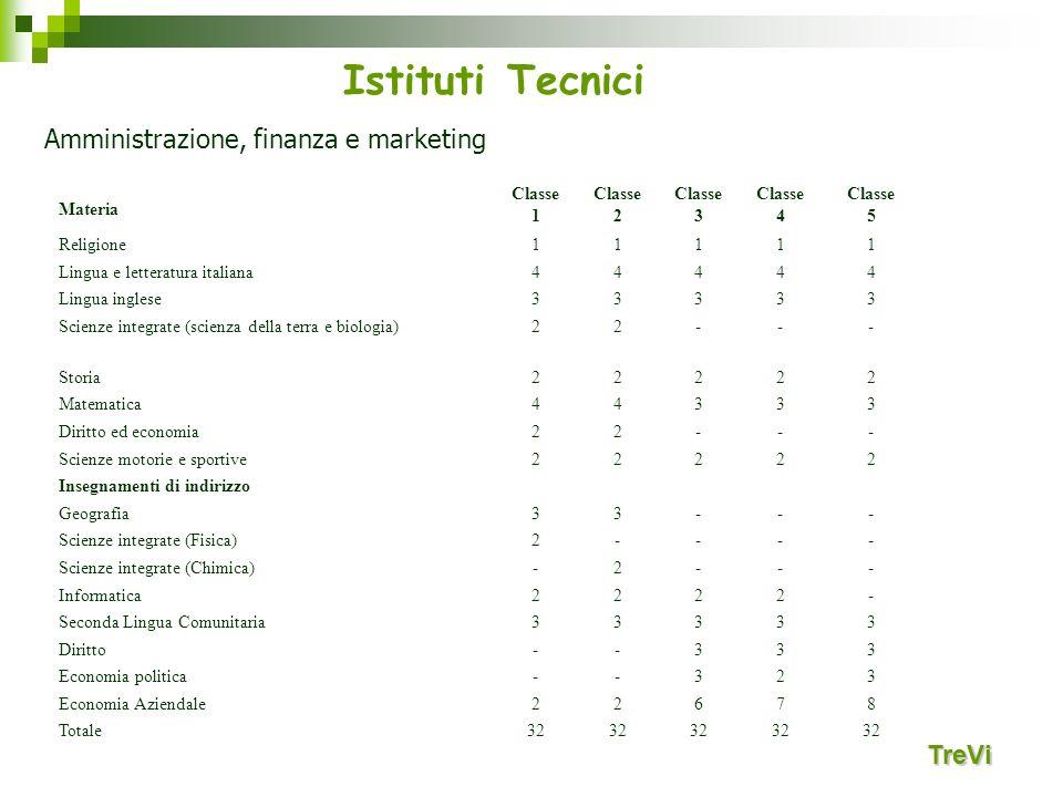 Istituti Tecnici Amministrazione, finanza e marketing TreVi Materia