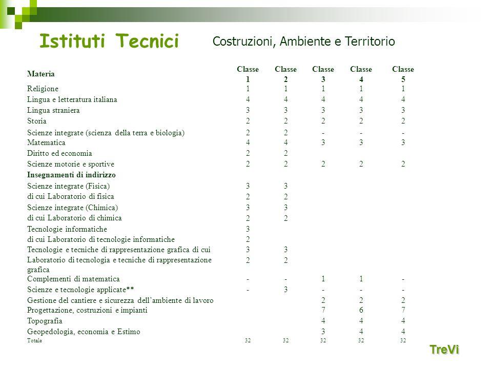 Istituti Tecnici Costruzioni, Ambiente e Territorio TreVi Materia