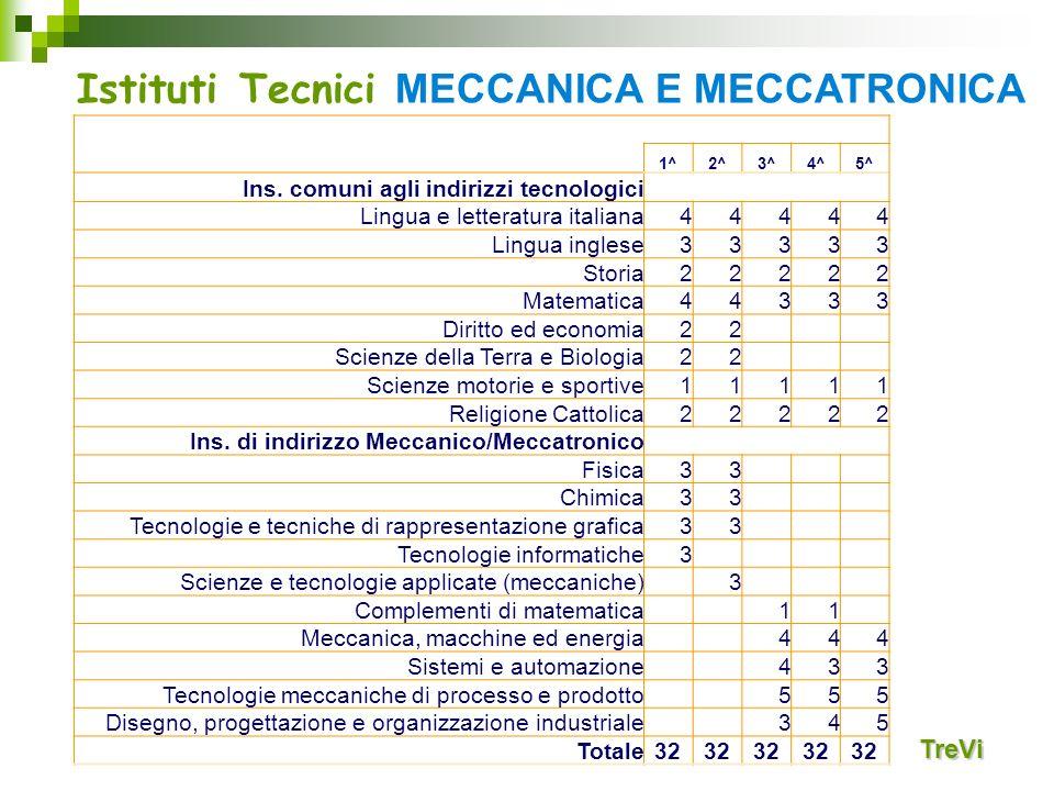 Istituti Tecnici MECCANICA E MECCATRONICA
